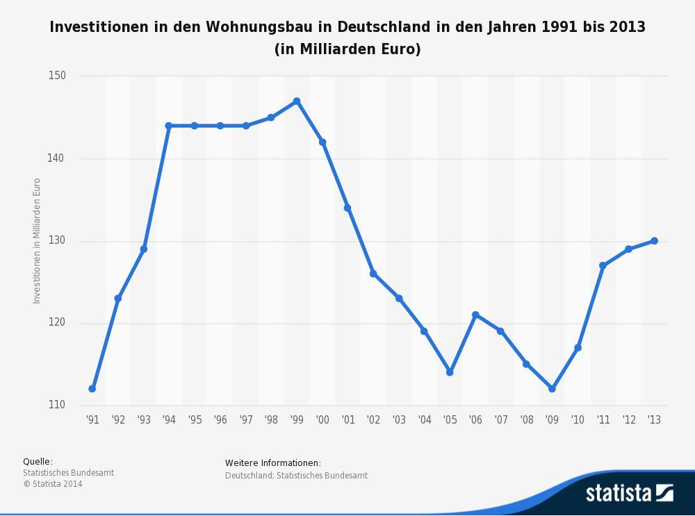 Quelle: Statista.com (http://de.statista.com/themen/375/wohnungsbau/)